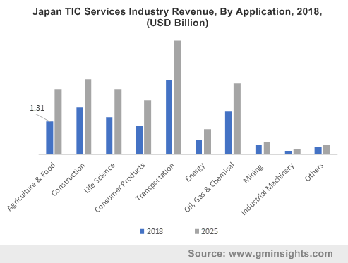 Japan TIC Services Industry Revenue, By Application, 2018, (USD Billion)