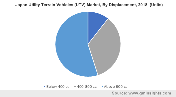 Japan Utility Terrain Vehicles Market, By Displacement, 2018, (Units)