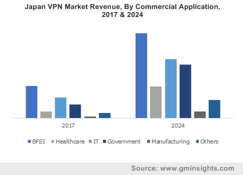 Japan VPN Market Revenue, By Commercial Application, 2017 & 2024
