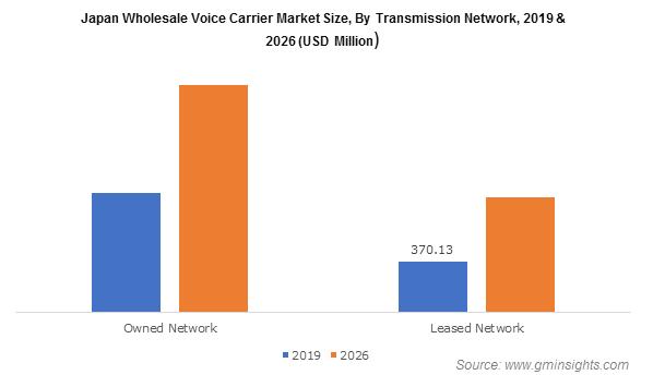 Japan Wholesale Voice Carrier Market