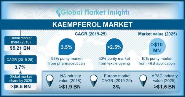 Kaempferol Market