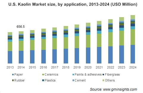 Kaolin Market by Application