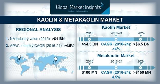 Kaolin Market Outlook