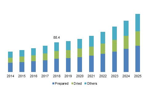 Korea baby food market, by product, 2014 - 2025 (USD Million)