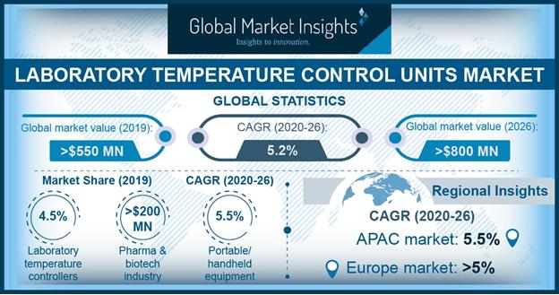 Laboratory Temperature Control Units Market