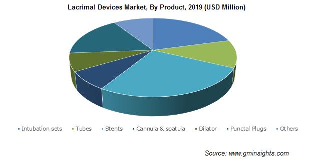 Lacrimal Devices Market