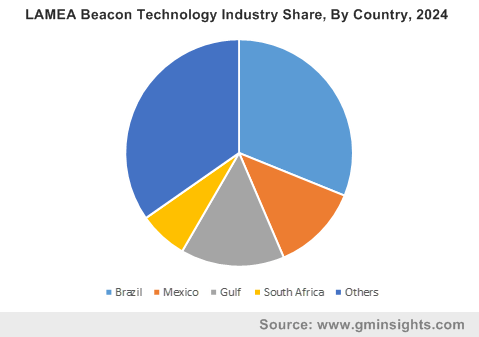 LAMEA Beacon Technology Industry Share, By Country, 2024
