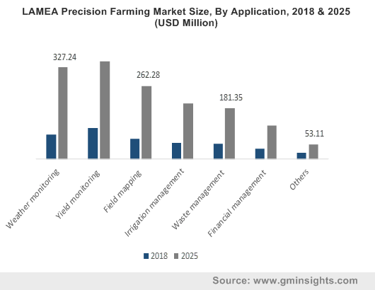 LAMEA Precision Farming Market By Application