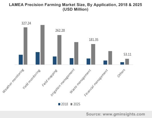 LAMEA Precision Farming Market Size, By Application, 2018 & 2025 (USD Million)