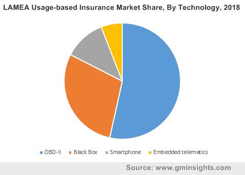LAMEA Usage-based Insurance Market Share, By Technology