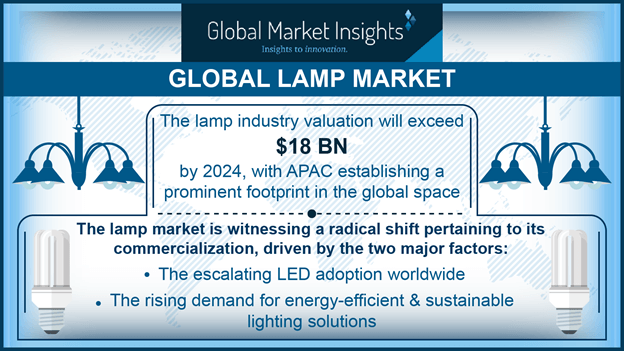 Lamp Industry