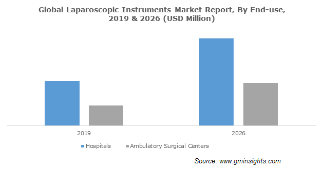 Global Laparoscopic Instruments Market Report By End-use