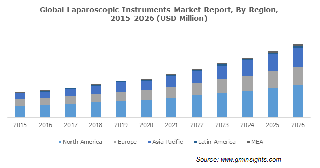 Global Laparoscopic Instruments Market Report By Region