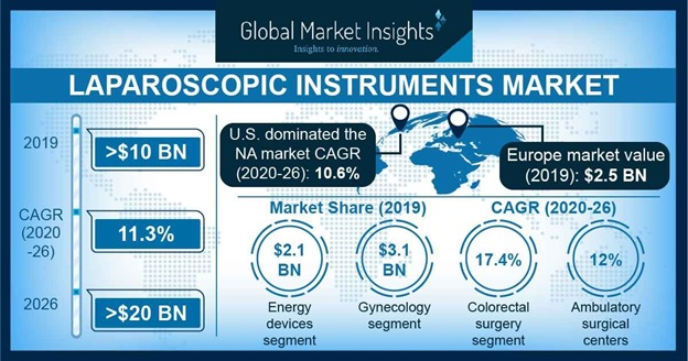 Laparoscopic Instruments Market