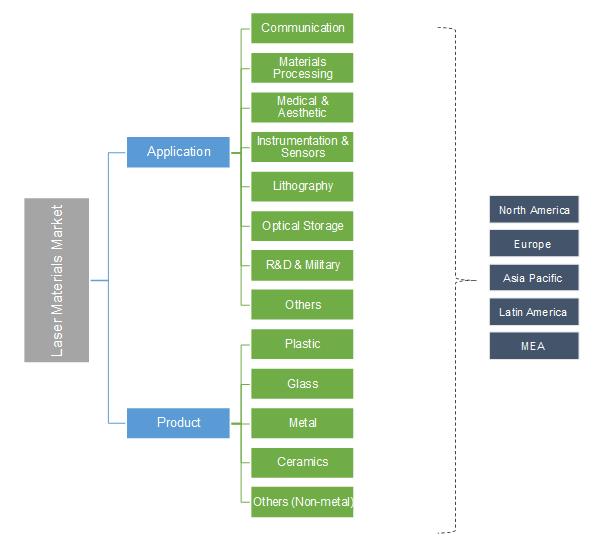 Laser Materials Market Segmentation