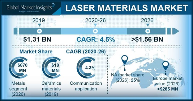 Laser Materials Market Statistics