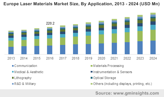 Europe Laser Materials Market Size, By Application, 2013 - 2024 (USD Mn)