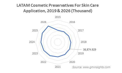 LATAM Cosmetic Preservatives Market by Skin Care Application