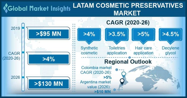 LATAM cosmetic preservatives market