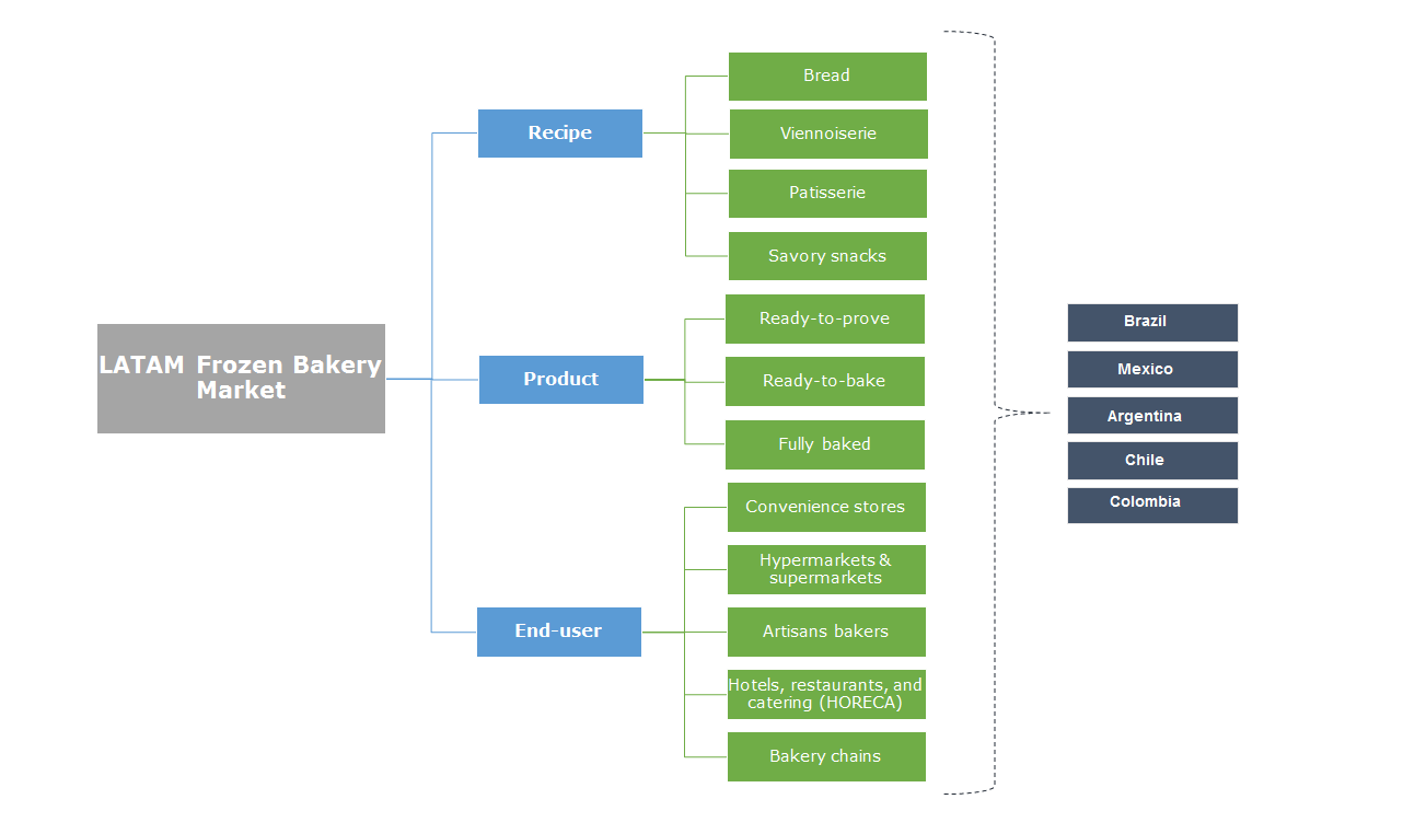 LATAM Frozen Bakery Market Segmentation