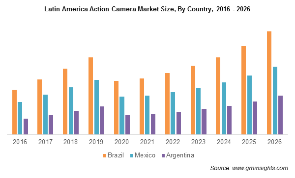 Latin America Action Camera Market