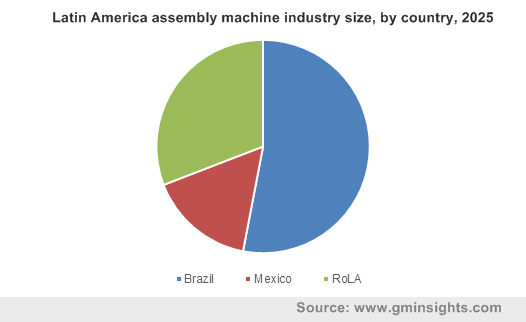 Latin America assembly machine industry size, by country, 2025
