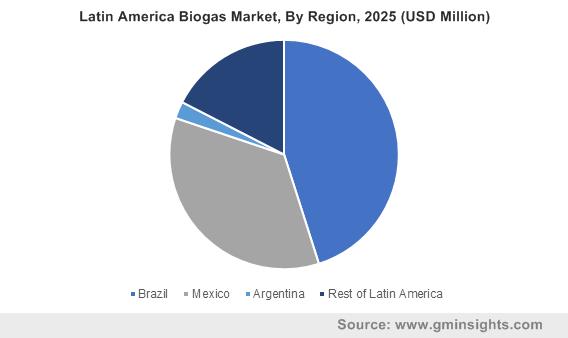 Latin America Biogas Market, By Region, 2025 (USD Million)