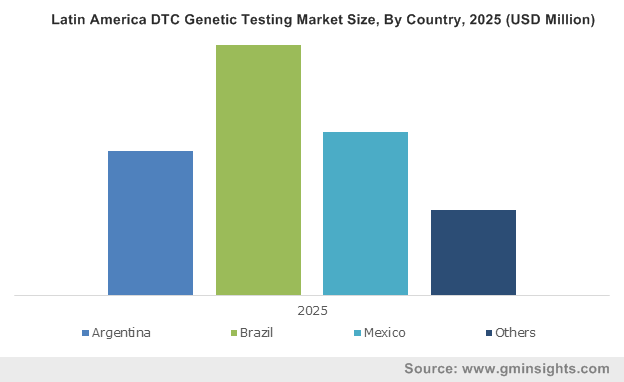 Latin America DTC Genetic Testing Market Size, By Country, 2025 (USD Million)