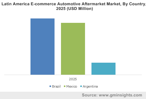 Latin America E-commerce Automotive Aftermarket Market, By Country, 2025 (USD Million)