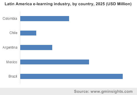 Latin America e-learning industry, by country, 2025 (USD Million)