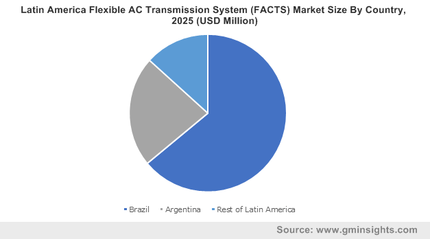 Latin America Flexible AC Transmission System (FACTS) Market Size By Country, 2025 (USD Million)