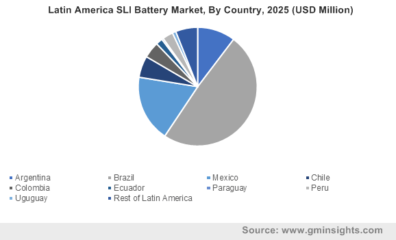 Latin America SLI Battery Market By Country