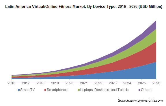 Latin America Virtual/Online Fitness Market