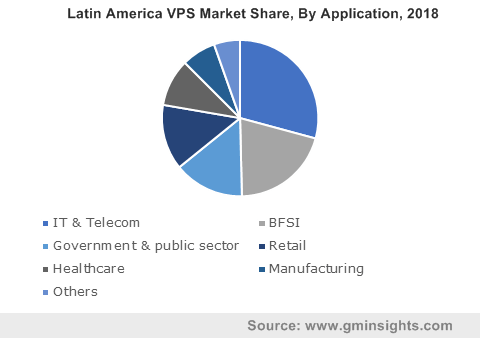 Latin America VPS Market Share By Application