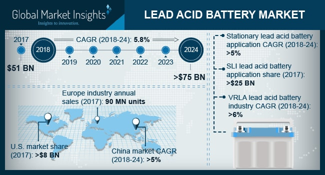 Lead Acid Battery Market