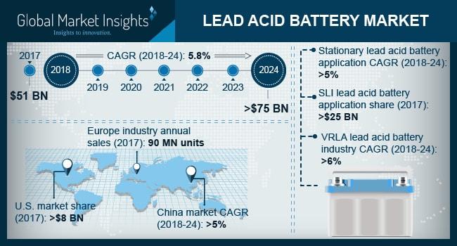 U.S. Lead Acid Battery Market Size, By Application, 2017 & 2024 (USD Billion)