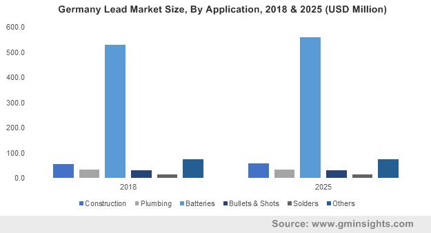 Lead Market