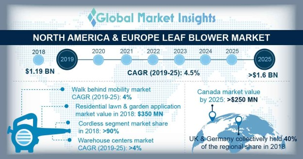 Leaf Blowers Market size in North America & Europe
