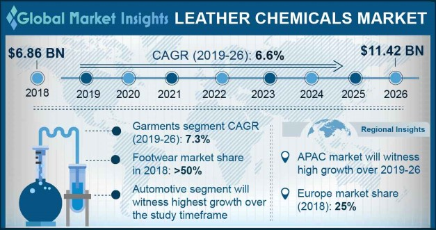 Leather Chemicals Market Share 2017 2024 Global Industry