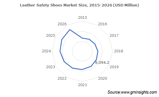 Leather safety footwear demand