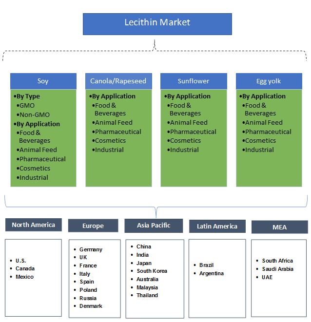 Lecithin Market Segmentation