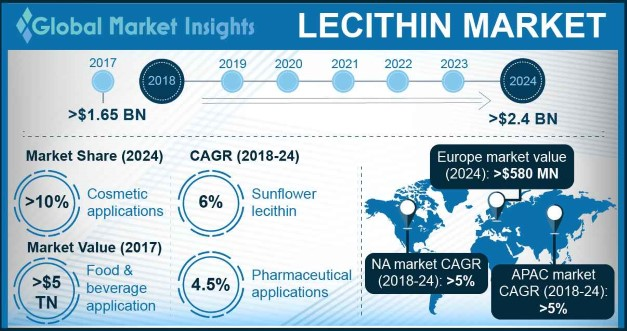 U.S. Soy Lecithin Market Size, By Application, 2017 & 2024, (Kilo Tons)