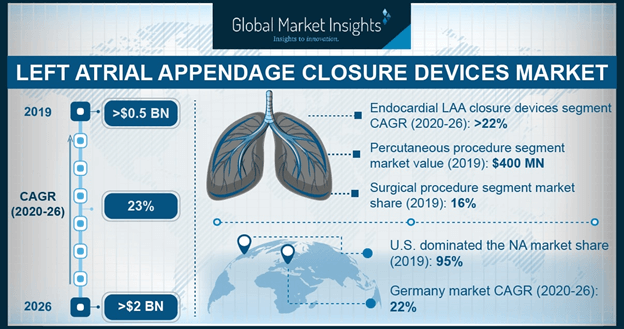 Left Atrial Appendage Closure Devices Market