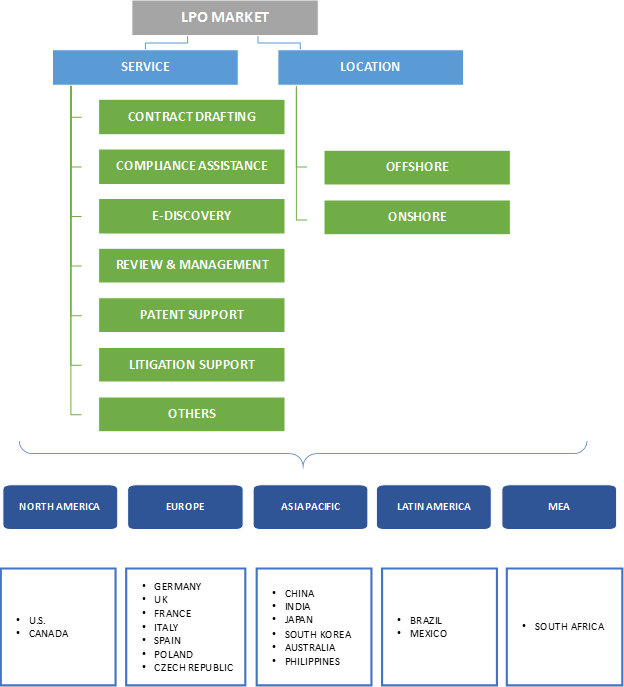 Legal Process Outsourcing Market Segmentation