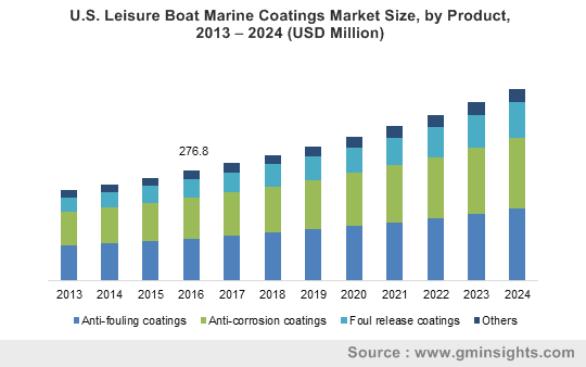 U.S. Leisure Boat Marine Coatings Market Size, by Product, 2013 – 2024 (USD Million)