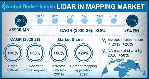 LiDAR in Mapping Market