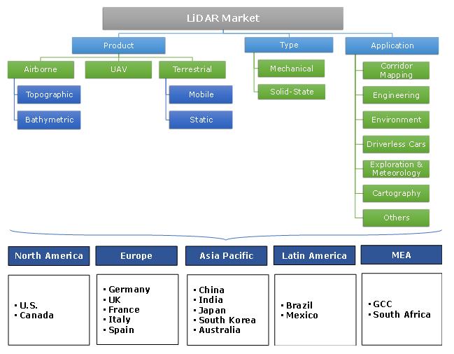 LiDAR Market Segmentation
