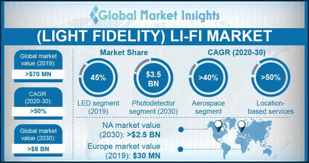 U.S. Li-Fi market size, by component, 2013-2023 (USD Million)