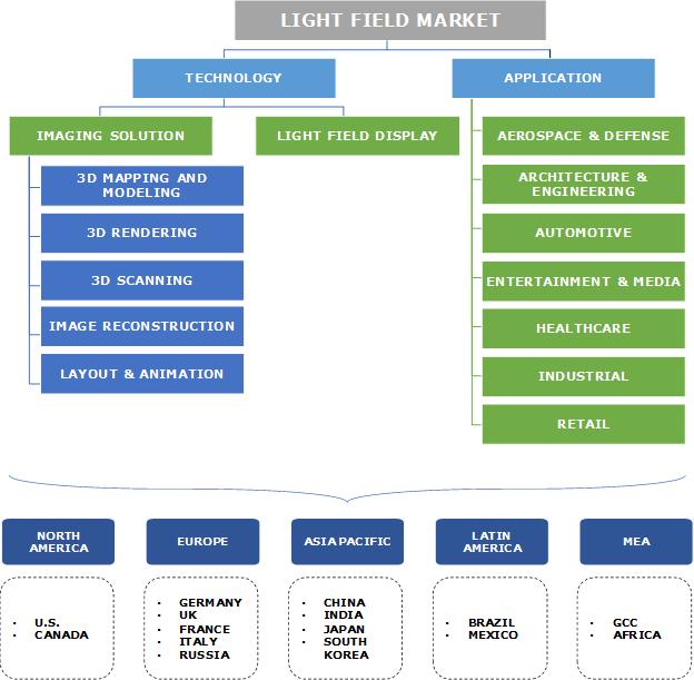 Light Field Market Segmentation
