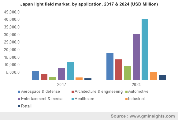 Japan light field market, by application, 2017 & 2024 (USD Million)